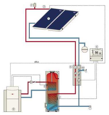 zonnecollector-werking